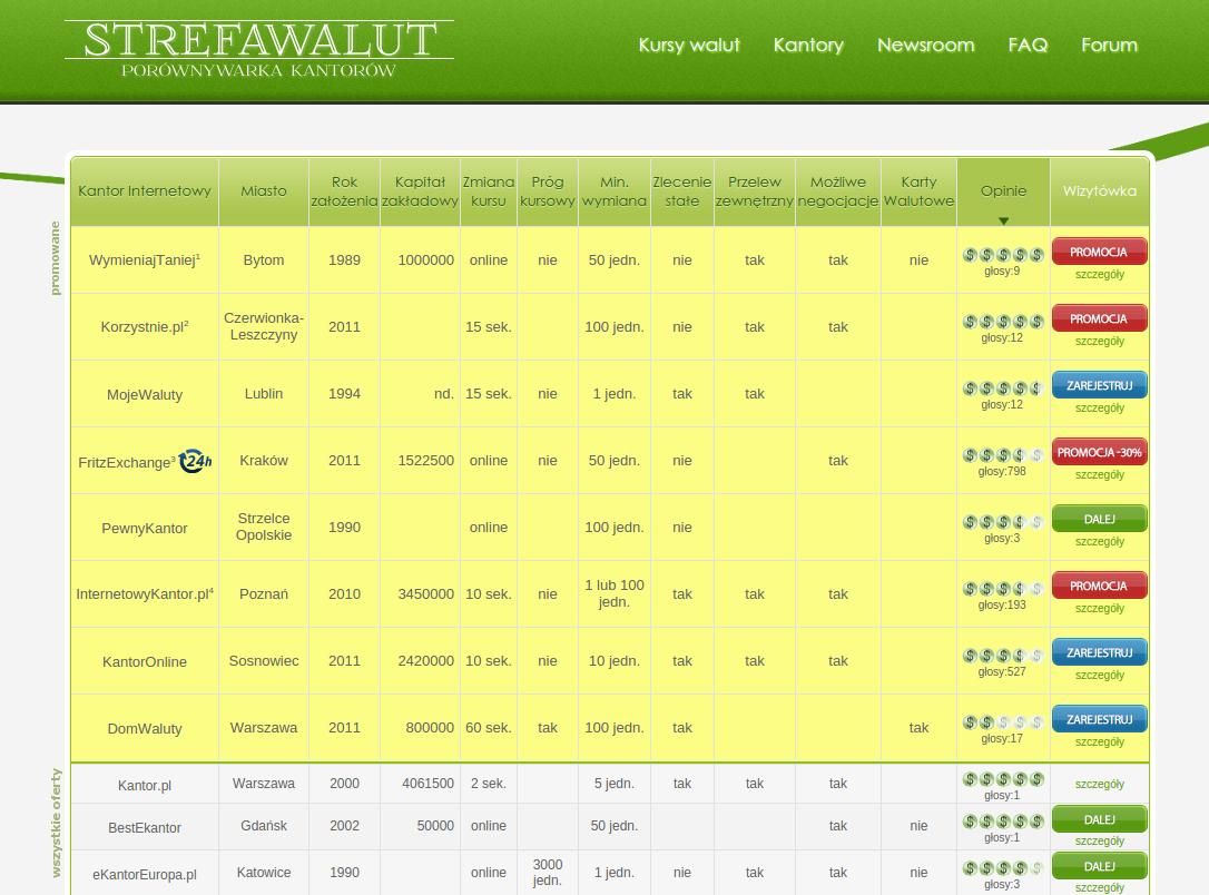 screen_strefawalut_porównywarka_kursów_walut